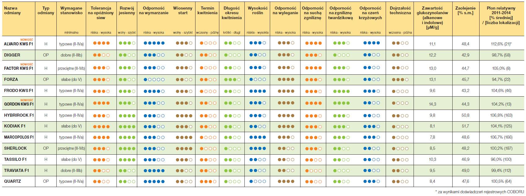tabela odmian rzepaku 2015